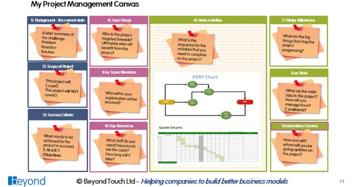 Beyond Project Management Canvas - overview deck